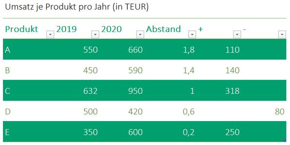 Datentabelle Hanteldiagramm Excel
