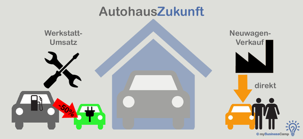 Studie Autohaus Strategie 2030 - Aktuelle Situation