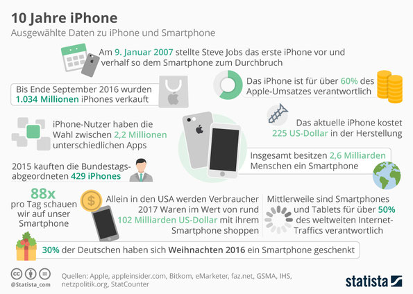 iPhone 10 Jahre, Erfindung iPhone, Steve Jobs iPhone