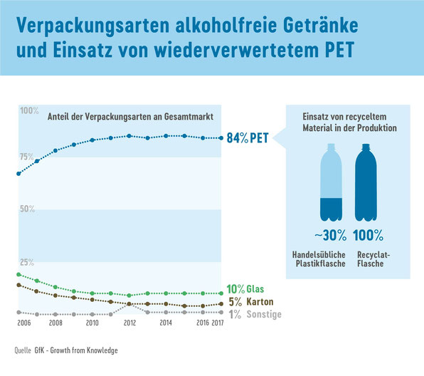 """Infografik von """"share"""" zur """"Recyclat""""-Flasche aus 100% Altplastik auf Mama-Blog Patschehand.de."""