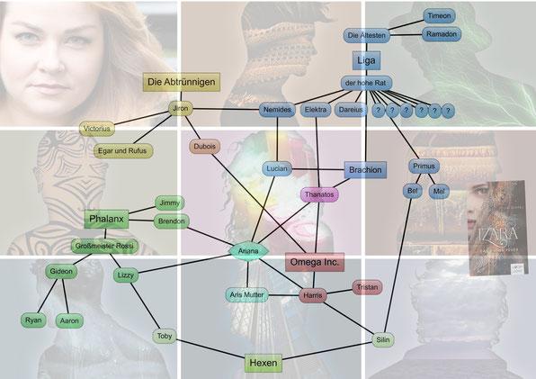 Stammbaum Izara, auch hier sind alle Bilder von der Webiste von Izara