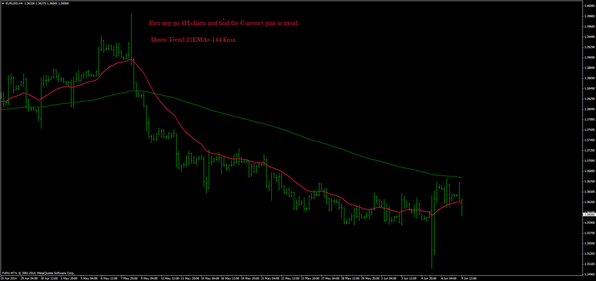 RSI Colored with Gann Hilo Activator