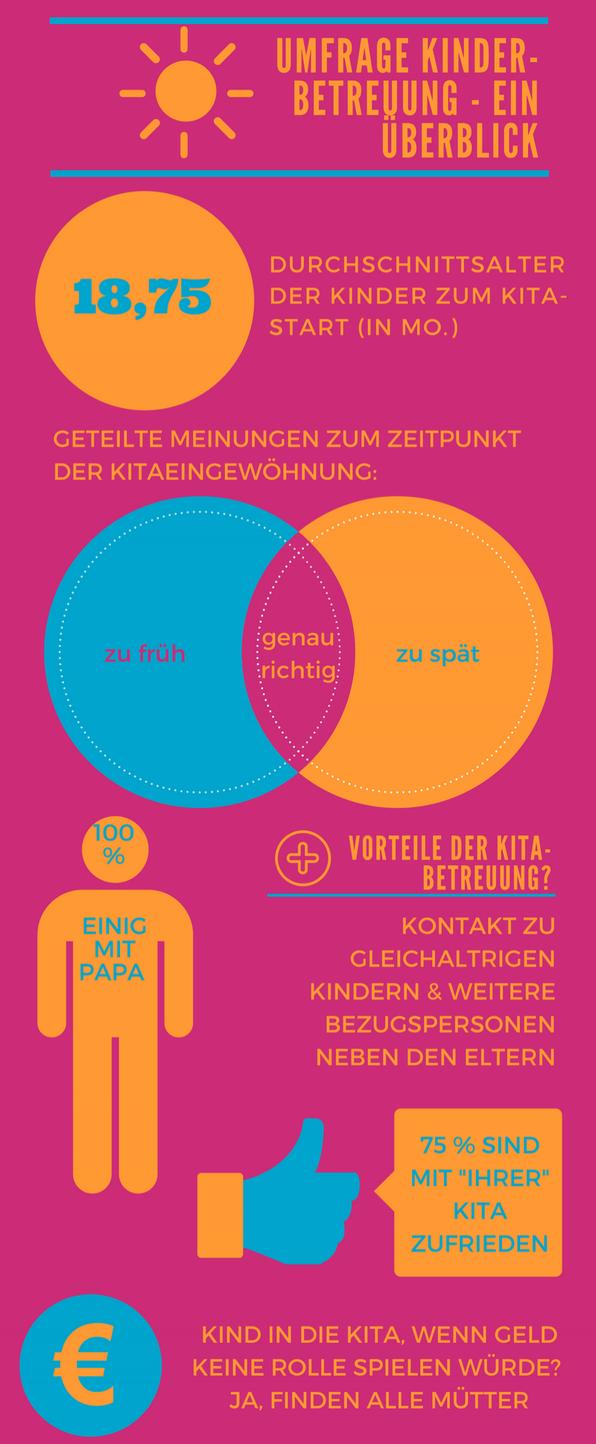 Grafik Kita; Vereinbarkeit; Umfrage; Ab wann Eingewöhnung sinnvoll; Mama-Blog