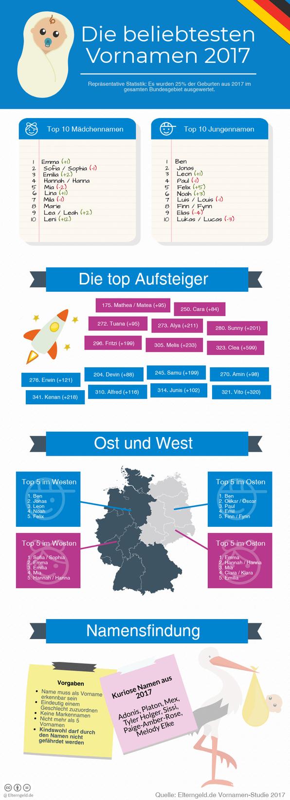 Infografik beliebsteste Vornamen des Jahres 2017 zum Pinnen und Teilen - Mama-Blog Patschehand.de