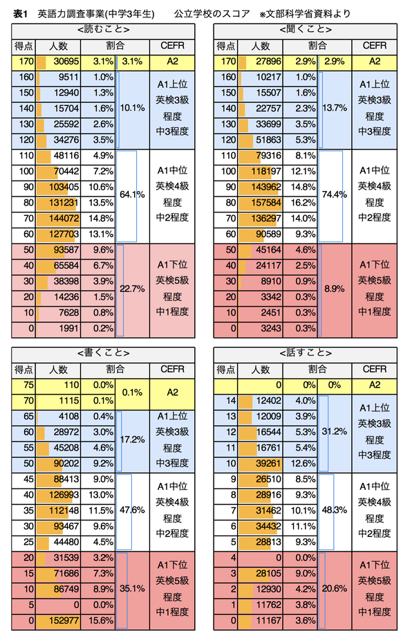英語力調査事業の結果表