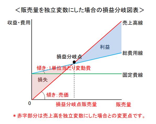販売量を独立変数にした場合の損益分岐図表