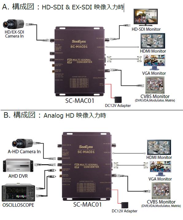 機器 接続・構成例 - 写真