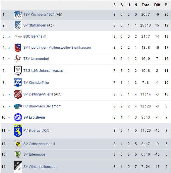 Die Tabelle nach dem 8. Spieltag