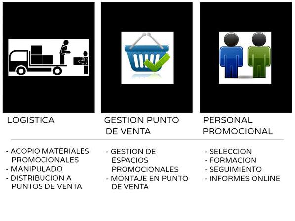 Servicios para promociones de A10. logística, gestión del punto de venta y personal promocional