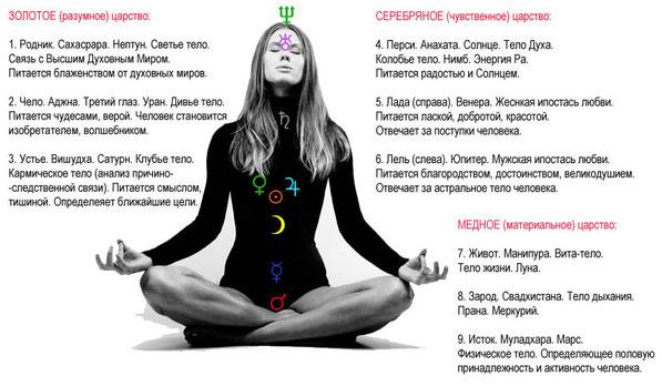 Астрологическое (самое логичное) трактование чакр.