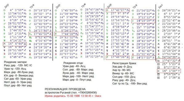 таблица ректификации