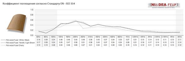 График частотной зависимости для Poly Wood Fusor