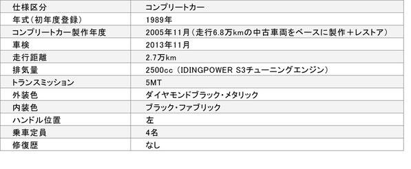 E30-M3/S3コンプリートカー 650万円スペック