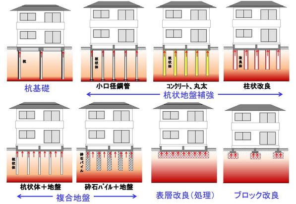 地盤補強工法分類例