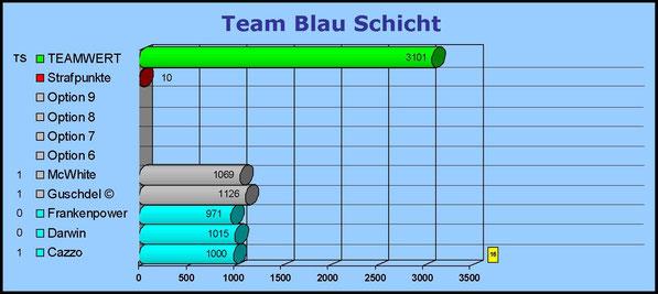 Gesamtwertung Team Blau Schicht