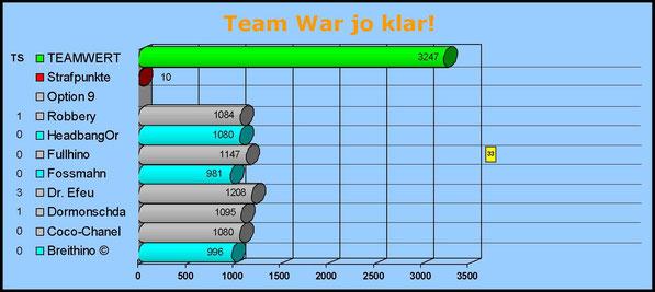 Gesamtwertung Team War jo klar!