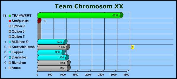 Gesamtwertung Team Chromosom XX