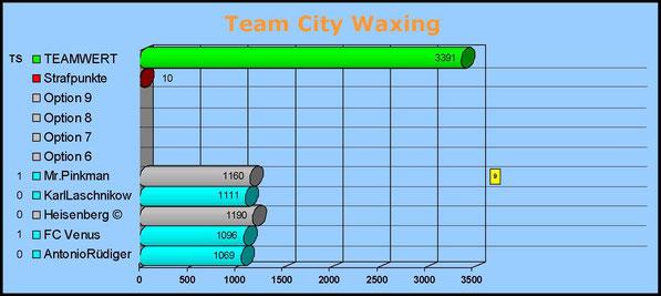 Gesamtwertung Team City Waxing