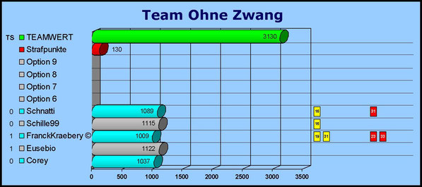 Gesamtwertung Team Ohne Zwang