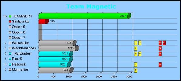 Gesamtwertung Team Magnetic