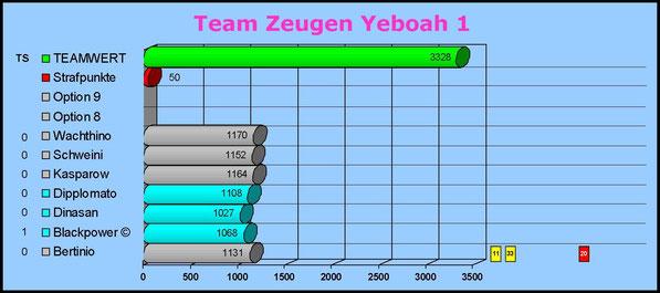 Gesamtwertung Team Zeugen Yeboah 1