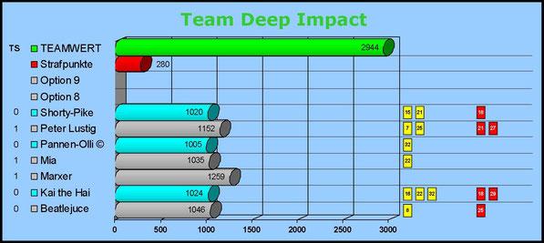 Gesamtwertung Team Deep Impact