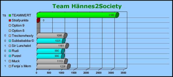 Gesamtwertung Team Hännes2Society