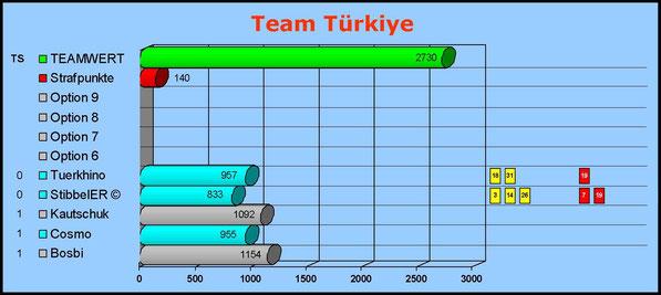 Gesamtwertung Team Türkiye