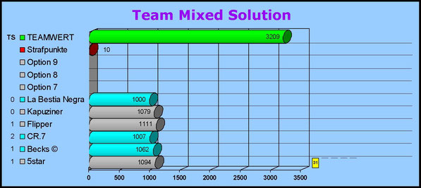 Gesamtwertung Team Mixed Solution