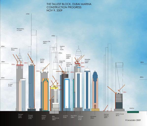 Состояние строительства высоток в Dubai Marina в 2009г
