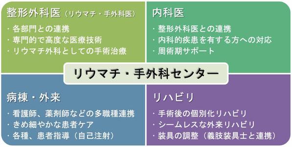 リウマチ・手外科センター、名戸ヶ谷病院、千葉県柏市、 國府 幸洋
