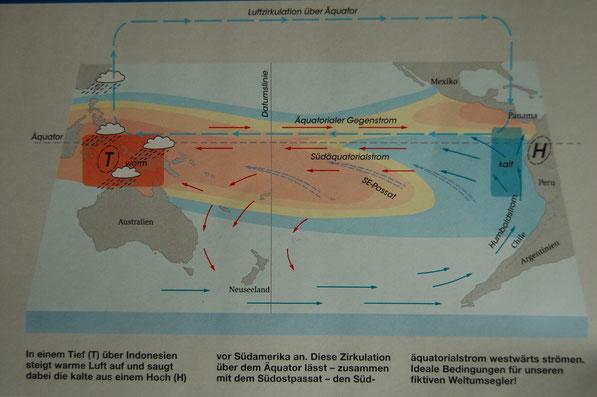 NORMAL-KONSTELLATION........Wind und Südäquatorialstrom laufen westwärts.