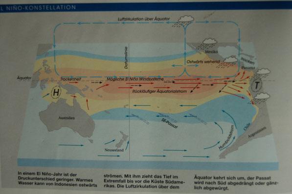 EL NINO KONSTELLATION....Wind und Äquartorialstrom sind umgekehrt.