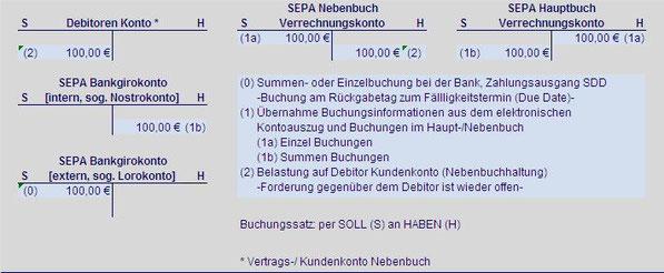 Debtor SEPA Zahlungsausgang Lastschrift SEPA Hauptbuch SEPA Nebenbuch SEPA Verrechungskonto SEPA Debtorkonto SEPA Bankgirokonto SEPA Lorokonto SEPA Nostrokonto Summenbuchung Einzelbuchung Soll Habene