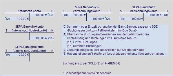 Creditor SEPA Zahlungsausgang Lastschrift SEPA Hauptbuch SEPA Nebenbuch SEPA Verrechungskonto SEPA Creditorkonto SEPA Bankgirokonto SEPA Lorokonto SEPA Nostrokonto Summenbuchung Einzelbuchung Soll SCT