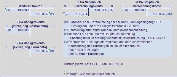 Debtor SEPA Zahlungseingang Lastschrift SEPA Hauptbuch SEPA Nebenbuch SEPA Verrechungskonto SEPA Debtorkonto SEPA Bankgirokonto SEPA Lorokonto SEPA Nostrokonto Summenbuchung Einzelbuchung Soll Haben