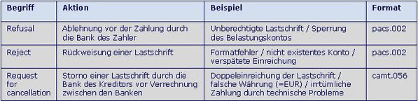 SEPA R-Transaktion SDD R-Transaktion SEPA Ablehnung Zahlung durch Bank des Zahler SEPA Refusal SEPA Reject SEPA Request for Cancellation SEPA PACS.002 SEPA CAMT 056 SDDD CAMT.056 SEPA Formatfehler SDD