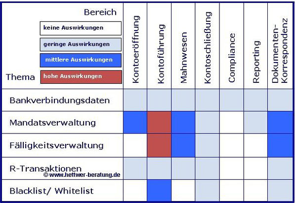 SEPA Handlungsfelder www.hettwer-beratung.de