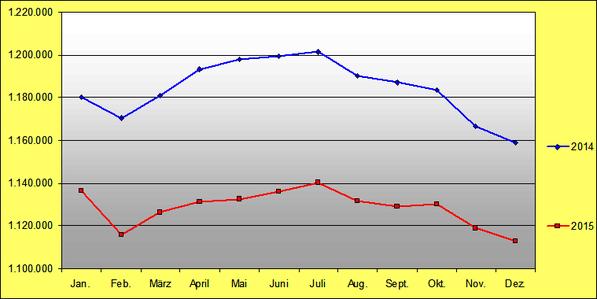 Aufstocker Vergleich 2014 zu 2015
