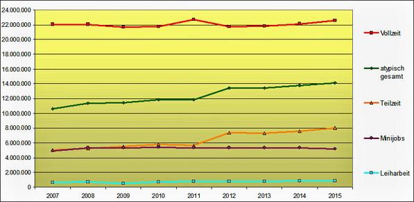 """Quelle: WSI-Datenbank """"Atypische Beschäftigung"""""""