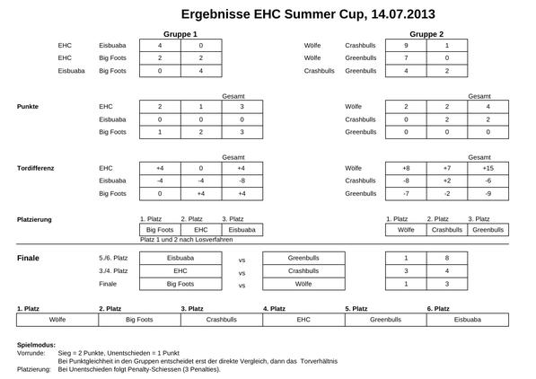 Ergebnisse EHC Summer Cup 2013