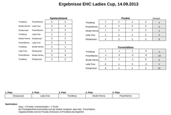Ergebnisse EHC Ladies Cup