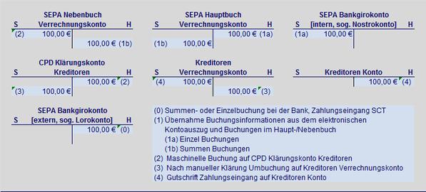 Creditor SEPA Zahlungseingang Überweisung SEPA Hauptbuch SEPA Nebenbuch SEPA Verrechungskonto SEPA Creditorkonto SEPA Bankgirokonto SEPA Lorokonto SEPA Nostrokonto Summenbuchung Einzelbuchung Haben