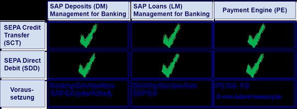 SEPA SAP Banking Services www.hettwer-beratung.de