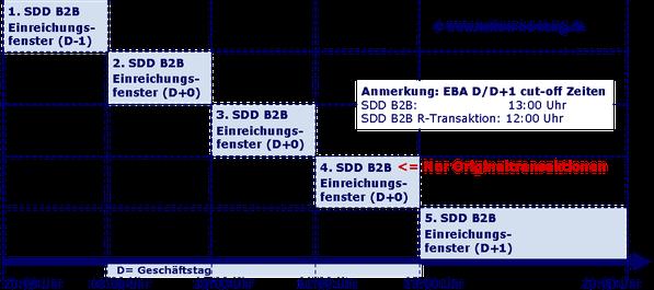 SEPA Informationsquelle SEPA Beratung SEPA Experte SEPA Berater SEPA Freiberufler SEPA Freelancer SEPA Spezialist SEPA Mandat SEPA Mandatsverwaltung SEPA End to End ID SEPA Creditor ID SEPA Mandat ID