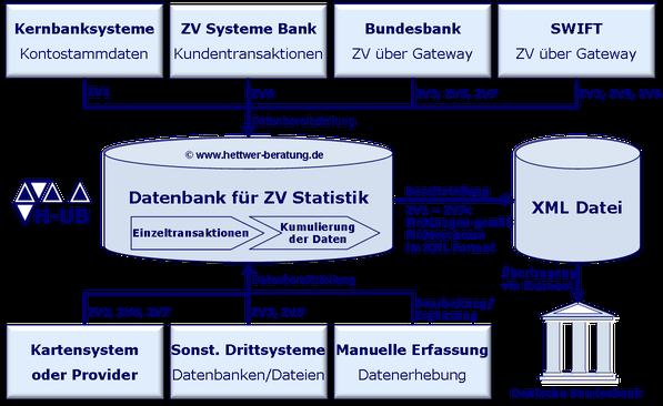 Meldepflicht Bank