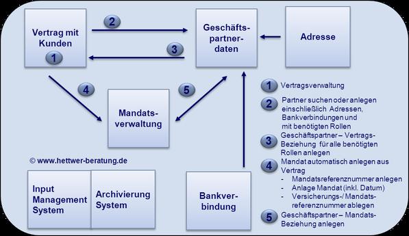 Prozess Anlage Mandat Mandatsverwaltung SEPA Lastschrift SDD www.hettwer-beratung.de