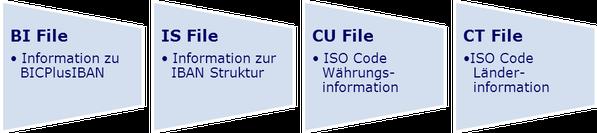 SEPA BICplusIBAN Verzeichnis www.hettwer-beratung.de
