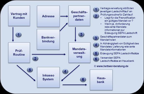 Bankverbindung Kontoverbindung Mandatsverwaltung SEPA Erstellung Lastschriftdatei SDD Direct Debit CORE COR1 B2B IBAN BIC XML PAIN PACS CAMT R-Transaktion Wiki Zahlungsverkehr www.hettwer-beratung.de