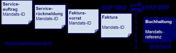SEPA SAP Mandats-ID Zahllauf www.hettwer-beratung.de